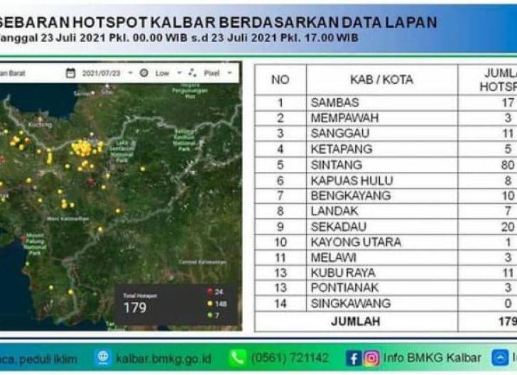 Photo of BNPB Minta BPBD Lakukan Delapan Langkah Cegah Karhutla